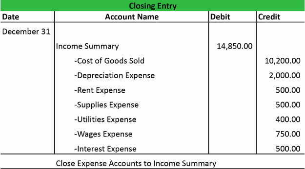 QuickBooks Closing Entry